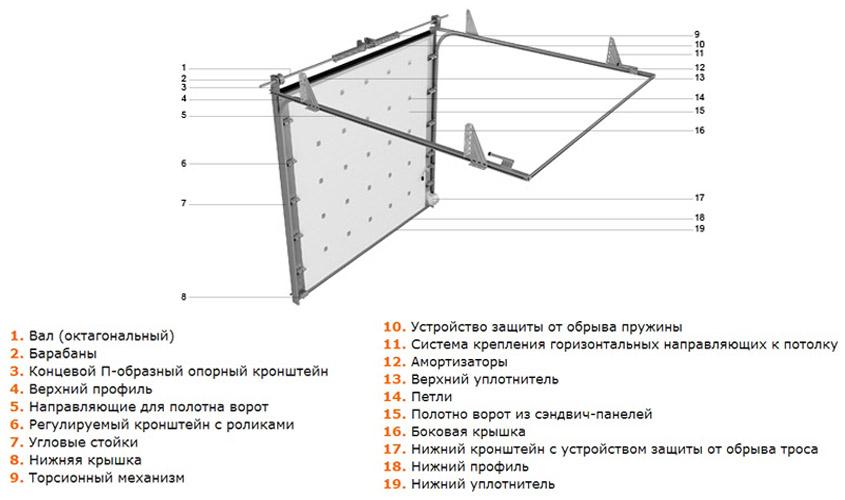 Схема противопожарных секционных ворот
