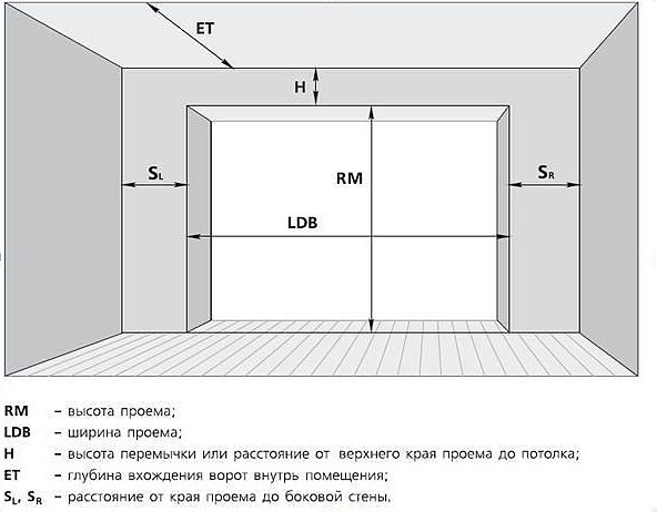 Гаражные ворота и их размеры: