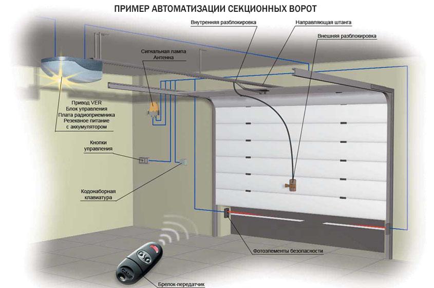 установка подъемных ворот инструкция img-1