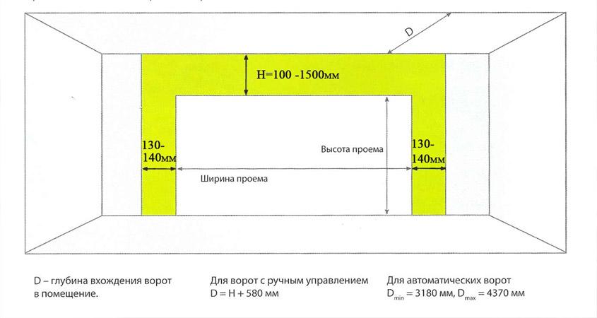 Подробная схема для установки и монтажа ворот
