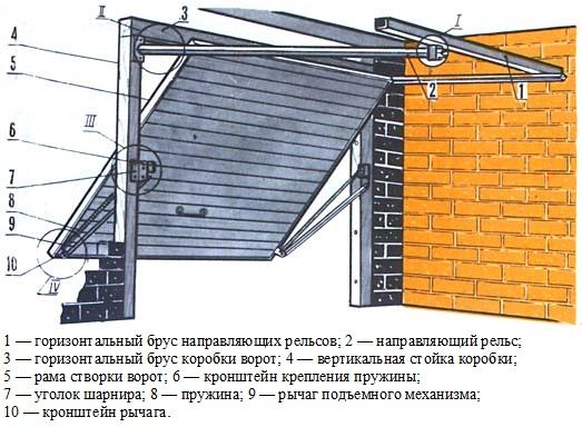 Элементы подъемно-поворотных конструкций