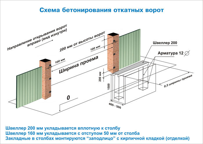 Установка ворот на бетонное основание