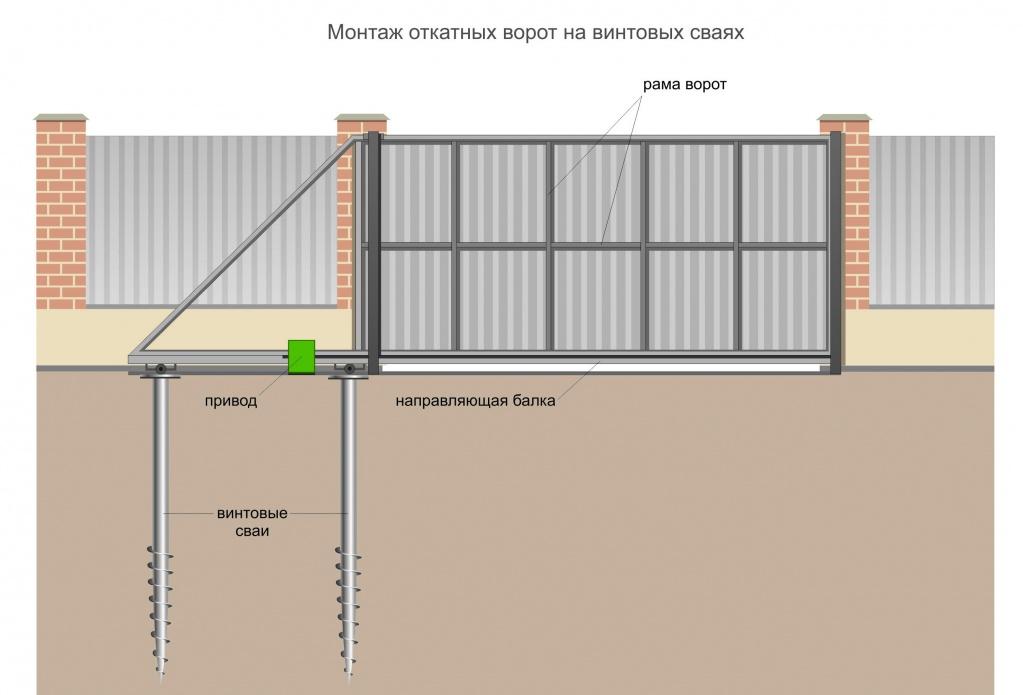 Схема установки ворота на сваи